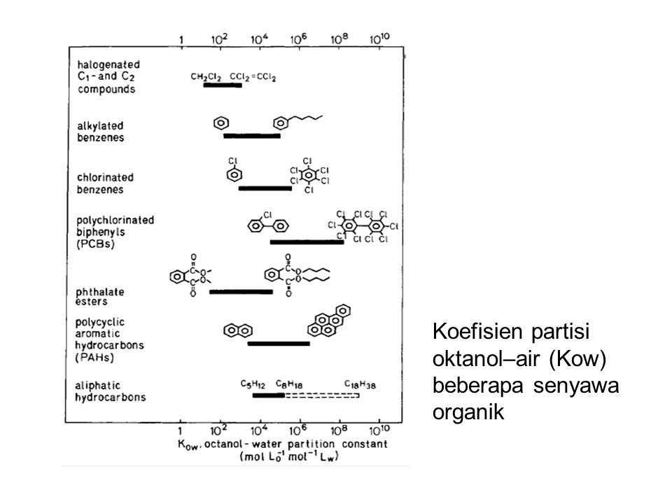 Koefisien partisi oktanol–air (Kow) beberapa senyawa organik