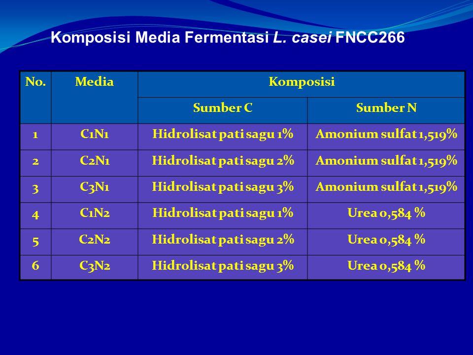 Komposisi Media Fermentasi L. casei FNCC266 No.MediaKomposisi Sumber CSumber N 1C1N1Hidrolisat pati sagu 1%Amonium sulfat 1,519% 2C2N1Hidrolisat pati