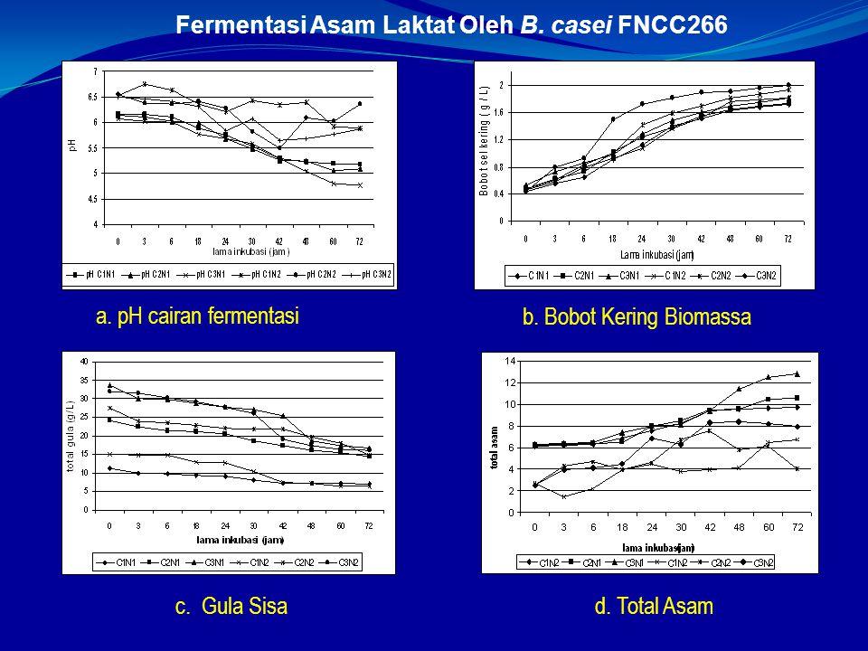 a. pH cairan fermentasi b. Bobot Kering Biomassa d. Total Asamc. Gula Sisa Fermentasi Asam Laktat Oleh B. casei FNCC266
