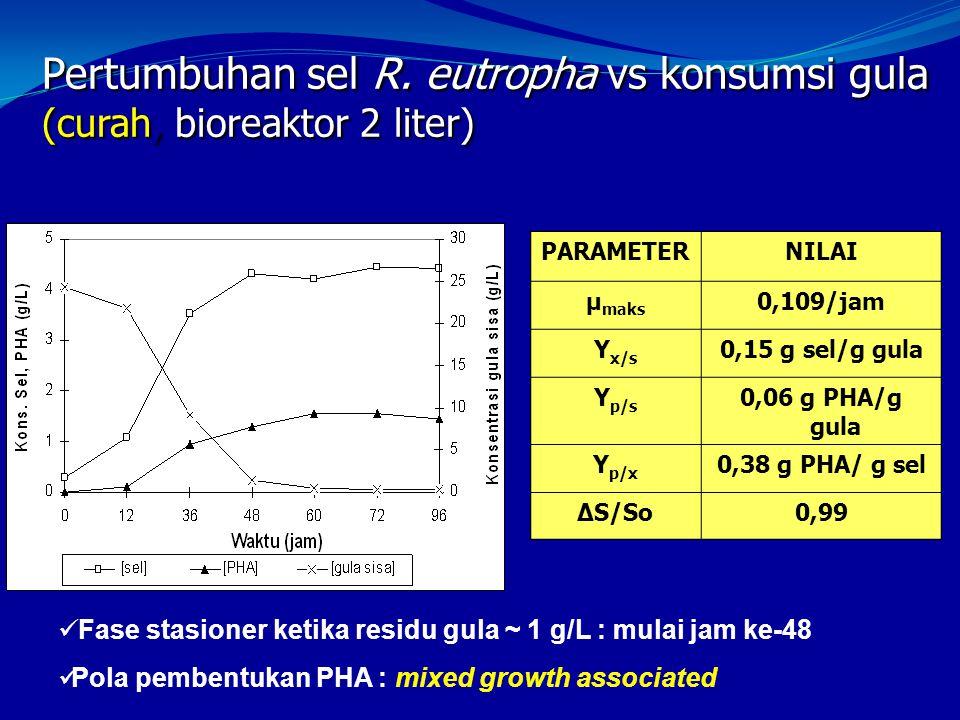 Pertumbuhan sel R. eutropha vs konsumsi gula (curah, bioreaktor 2 liter) PARAMETERNILAI µ maks 0,109/jam Y x/s 0,15 g sel/g gula Y p/s 0,06 g PHA/g gu