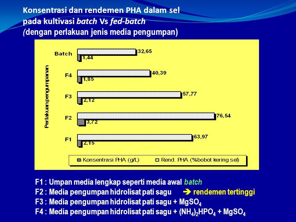Konsentrasi dan rendemen PHA dalam sel pada kultivasi batch Vs fed-batch ( dengan perlakuan jenis media pengumpan) F1 : Umpan media lengkap seperti media awal batch F2 : Media pengumpan hidrolisat pati sagu  rendemen tertinggi F3 : Media pengumpan hidrolisat pati sagu + MgSO 4 F4 : Media pengumpan hidrolisat pati sagu + (NH 4 ) 2 HPO 4 + MgSO 4