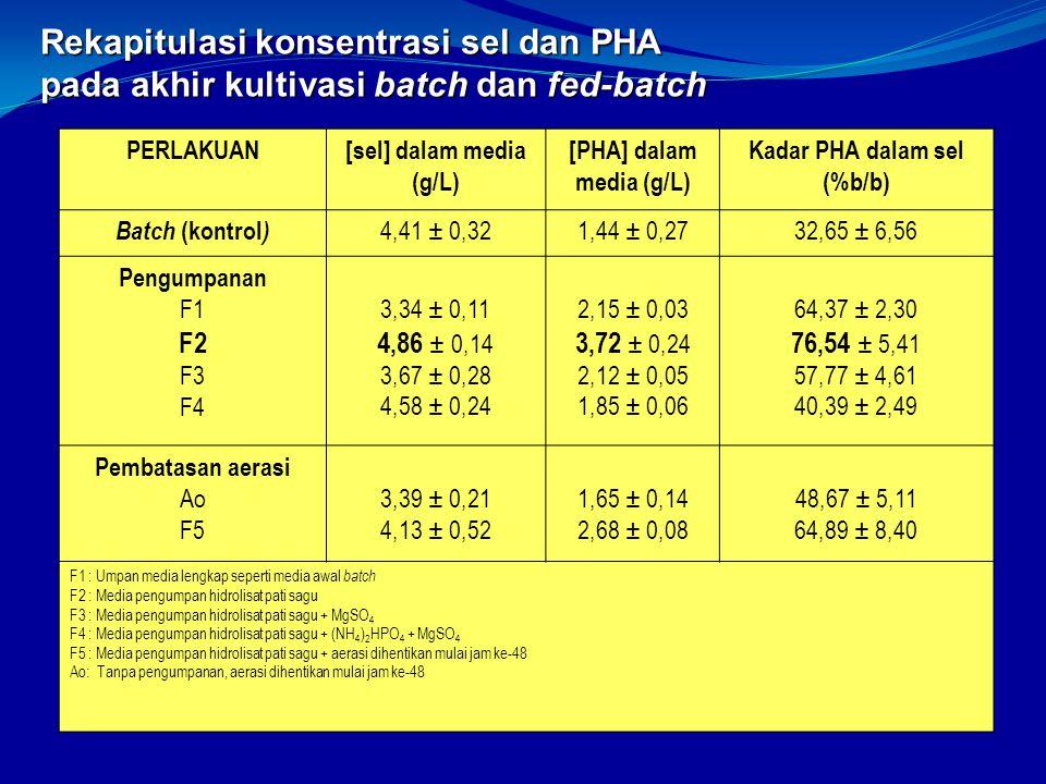 Rekapitulasi konsentrasi sel dan PHA pada akhir kultivasi batch dan fed-batch PERLAKUAN[sel] dalam media (g/L) [PHA] dalam media (g/L) Kadar PHA dalam sel (%b/b) Batch (kontrol ) 4,41 ± 0,321,44 ± 0,2732,65 ± 6,56 Pengumpanan F1 F2 F3 F4 3,34 ± 0,11 4,86 ± 0,14 3,67 ± 0,28 4,58 ± 0,24 2,15 ± 0,03 3,72 ± 0,24 2,12 ± 0,05 1,85 ± 0,06 64,37 ± 2,30 76,54 ± 5,41 57,77 ± 4,61 40,39 ± 2,49 Pembatasan aerasi Ao F5 3,39 ± 0,21 4,13 ± 0,52 1,65 ± 0,14 2,68 ± 0,08 48,67 ± 5,11 64,89 ± 8,40 F1 : Umpan media lengkap seperti media awal batch F2 : Media pengumpan hidrolisat pati sagu F3 : Media pengumpan hidrolisat pati sagu + MgSO 4 F4 : Media pengumpan hidrolisat pati sagu + (NH 4 ) 2 HPO 4 + MgSO 4 F5 : Media pengumpan hidrolisat pati sagu + aerasi dihentikan mulai jam ke-48 Ao: Tanpa pengumpanan, aerasi dihentikan mulai jam ke-48