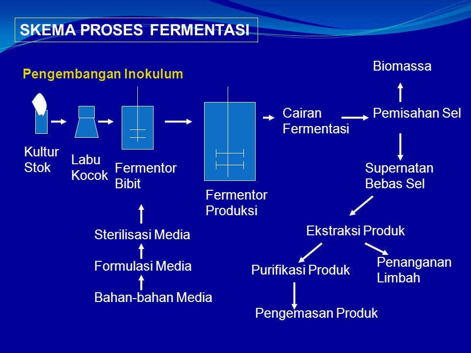 Kultur Stok Labu Kocok Fermentor Bibit Fermentor Produksi Sterilisasi Media Formulasi Media Bahan-bahan Media Pengembangan Inokulum SKEMA PROSES FERME
