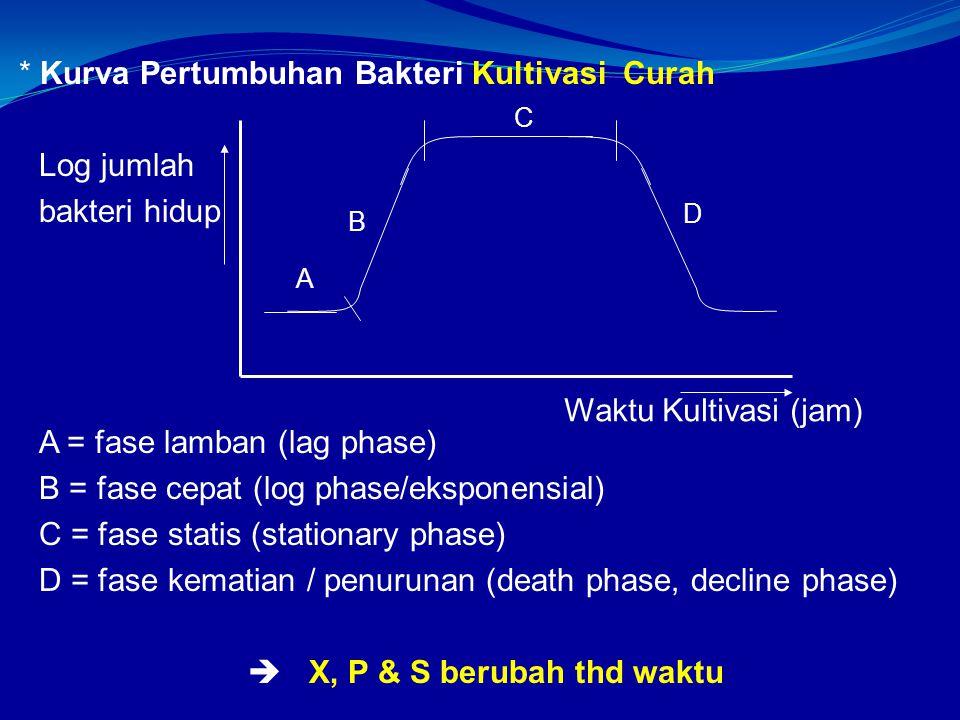 * Kurva Pertumbuhan Bakteri Kultivasi Curah Log jumlah bakteri hidup A = fase lamban (lag phase) B = fase cepat (log phase/eksponensial) C = fase statis (stationary phase) D = fase kematian / penurunan (death phase, decline phase)  X, P & S berubah thd waktu A B C D Waktu Kultivasi (jam)