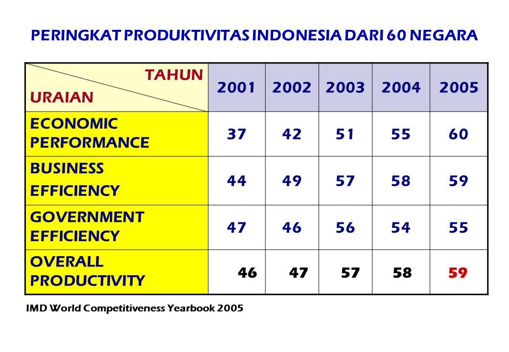 IMD World Competitiveness Yearbook 2005 PERINGKAT PRODUKTIVITAS INDONESIA DARI 60 NEGARA TAHUN URAIAN 20012002200320042005 ECONOMIC PERFORMANCE 374251