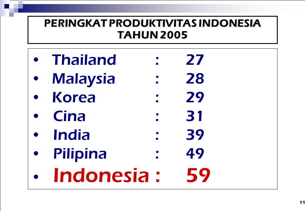 11 PERINGKAT PRODUKTIVITAS INDONESIA TAHUN 2005 Thailand: 27 Malaysia: 28 Korea: 29 Cina: 31 India: 39 Pilipina: 49 Indonesia: 59