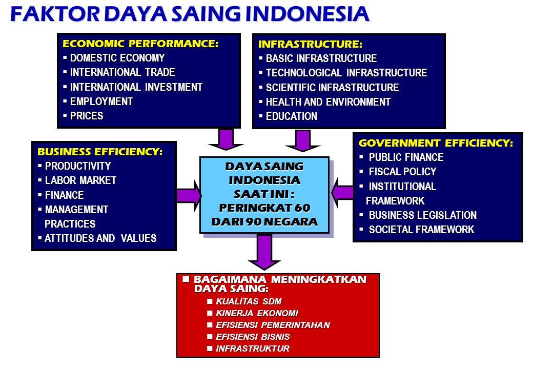 FAKTOR DAYA SAING INDONESIA ECONOMIC PERFORMANCE:  DOMESTIC ECONOMY  INTERNATIONAL TRADE  INTERNATIONAL INVESTMENT  EMPLOYMENT  PRICES DAYA SAING