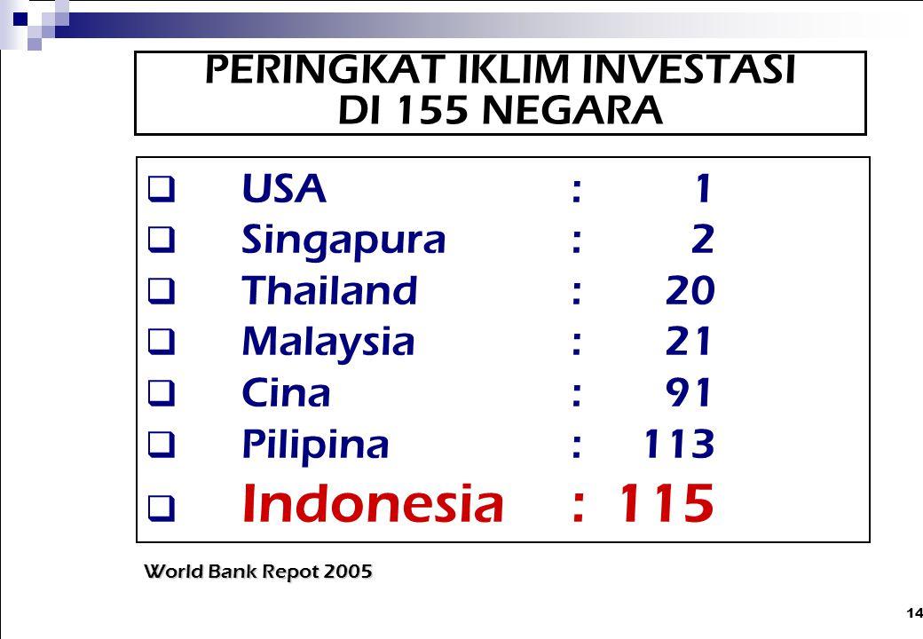 14  USA:1  Singapura: 2  Thailand: 20  Malaysia: 21  Cina: 91  Pilipina: 113  Indonesia: 115 World Bank Repot 2005 PERINGKAT IKLIM INVESTASI DI
