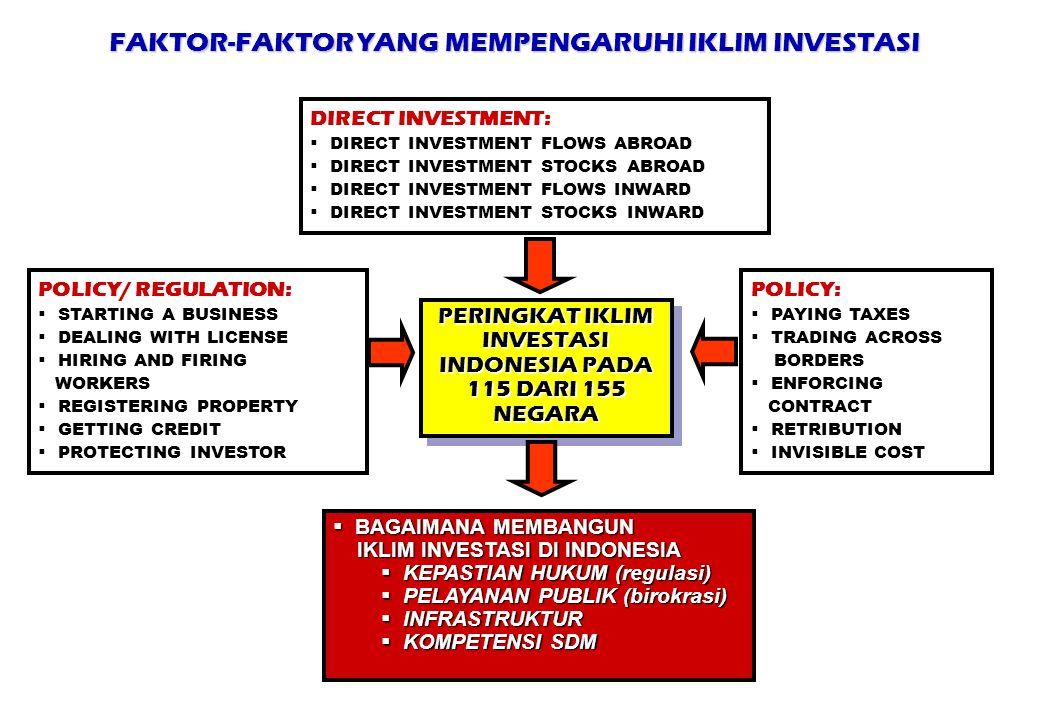 FAKTOR-FAKTOR YANG MEMPENGARUHI IKLIM INVESTASI DIRECT INVESTMENT:  DIRECT INVESTMENT FLOWS ABROAD  DIRECT INVESTMENT STOCKS ABROAD  DIRECT INVESTM