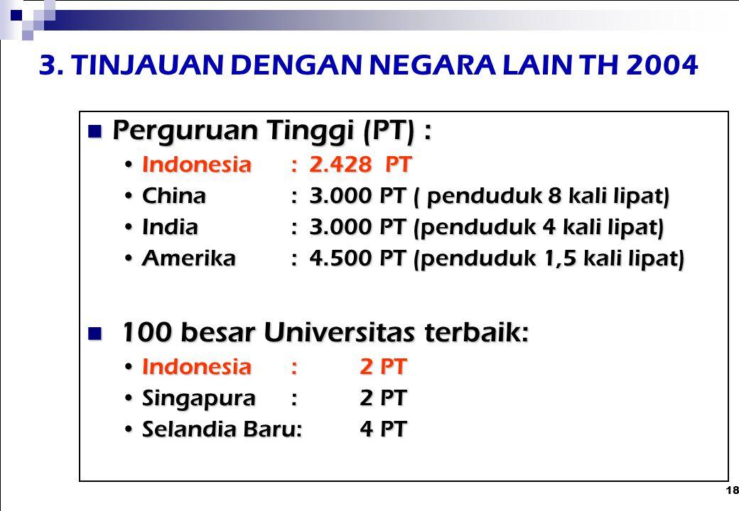 18 3. TINJAUAN DENGAN NEGARA LAIN TH 2004 Perguruan Tinggi (PT) : Perguruan Tinggi (PT) : Indonesia: 2.428 PTIndonesia: 2.428 PT China: 3.000 PT ( pen