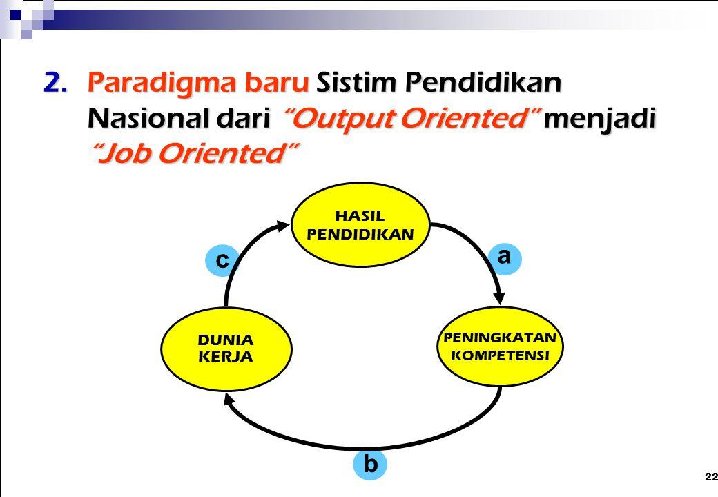 """22 2.Paradigma baru Sistim Pendidikan Nasional dari """"Output Oriented"""" menjadi """"Job Oriented"""" HASIL PENDIDIKAN DUNIA KERJA PENINGKATAN KOMPETENSI a b c"""