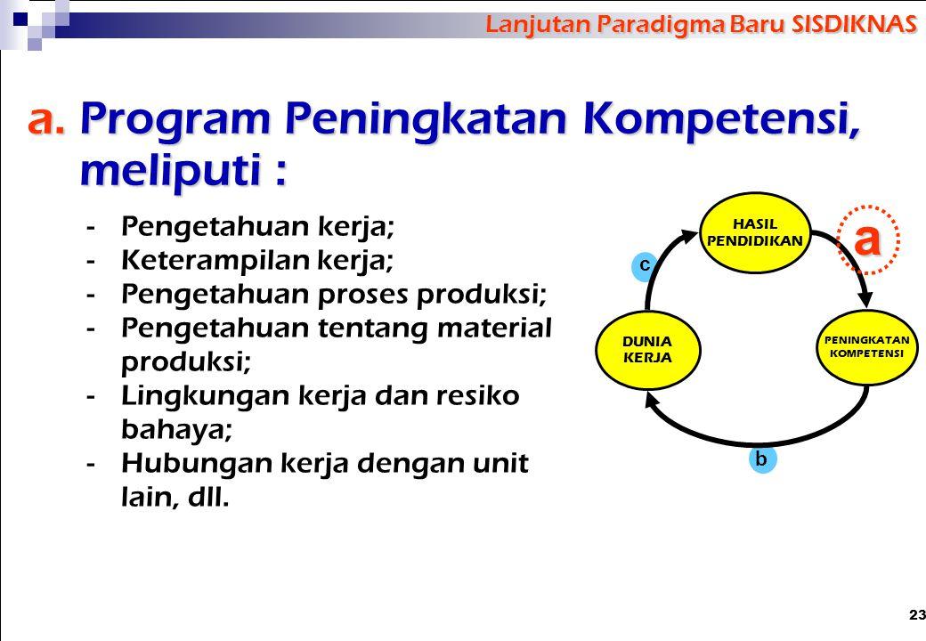 23 a.Program Peningkatan Kompetensi, meliputi : -Pengetahuan kerja; -Keterampilan kerja; -Pengetahuan proses produksi; -Pengetahuan tentang material p