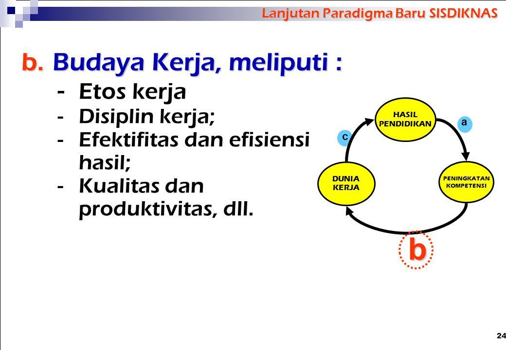 24 b.Budaya Kerja, meliputi : - Etos kerja -Disiplin kerja; -Efektifitas dan efisiensi hasil; -Kualitas dan produktivitas, dll. Lanjutan Paradigma Bar