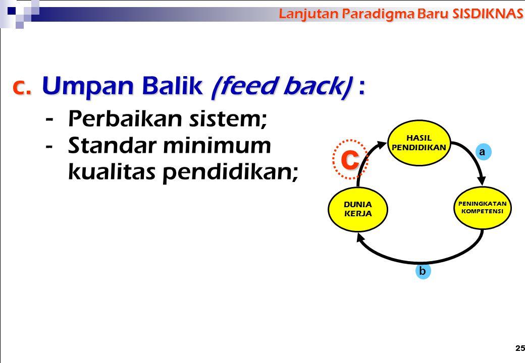 25 Lanjutan Paradigma Baru SISDIKNAS c.Umpan Balik (feed back) : - Perbaikan sistem; -Standar minimum kualitas pendidikan; HASIL PENDIDIKAN DUNIA KERJ