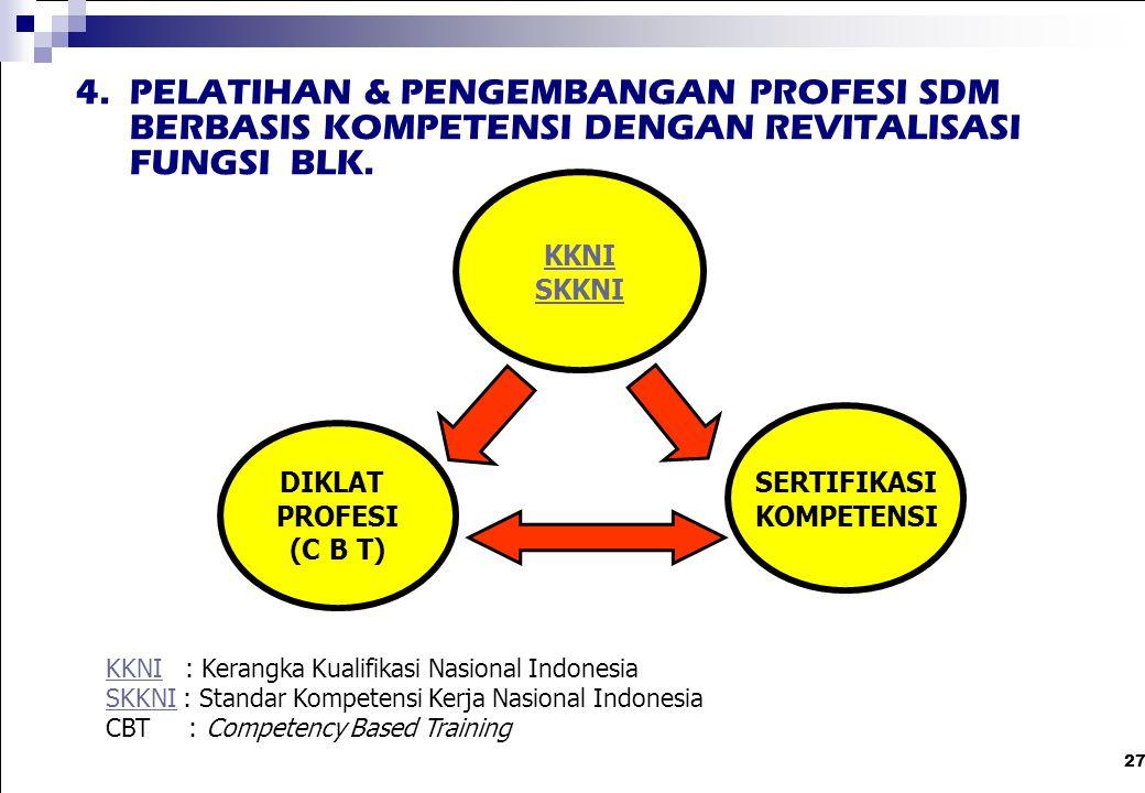 27 KKNI SKKNI DIKLAT PROFESI (C B T) SERTIFIKASI KOMPETENSI KKNIKKNI : Kerangka Kualifikasi Nasional Indonesia SKKNISKKNI : Standar Kompetensi Kerja N