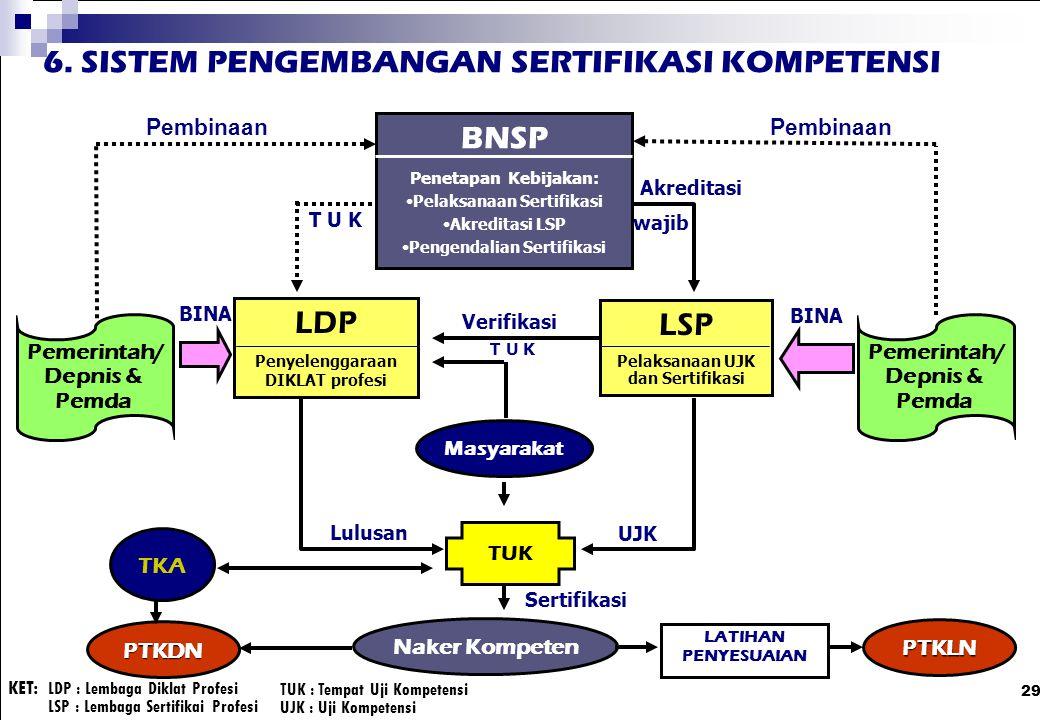 29 BNSP Penetapan Kebijakan: Pelaksanaan Sertifikasi Akreditasi LSP Pengendalian Sertifikasi LDP Penyelenggaraan DIKLAT profesi LSP Pelaksanaan UJK da