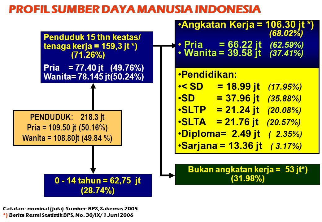 Pendidikan: < SD = 18.99 jt (17.95%) SD = 37.96 jt (35.88%) SLTP = 21.24 jt (20.08%) SLTA = 21.76 jt (20.57%) Diploma= 2.49 jt ( 2.35%) Sarjana = 13.3