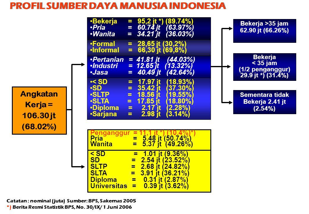 Angkatan Kerja = 106.30 jt (68.02%) Catatan : nominal (juta) Sumber: BPS, Sakernas 2005 *) Berita Resmi Statistik BPS, No. 30/IX/ 1 Juni 2006 PROFIL S