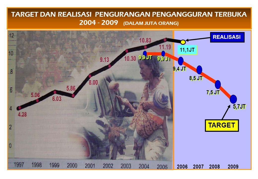 TARGET DAN REALISASI PENGURANGAN PENGANGGURAN TERBUKA 2004 - 2009 (DALAM JUTA ORANG) 2006200720082009 5,7JT 11,1JT 9,9 JT 9,4 JT 7,5 JT 8,5 JT TARGET