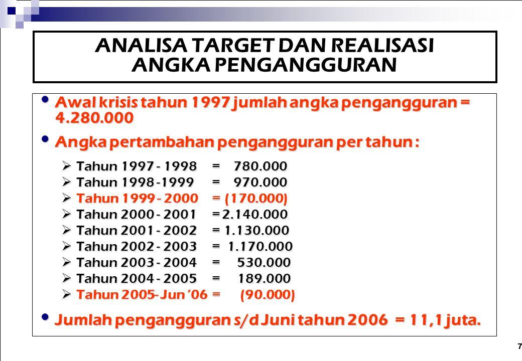 7 ANALISA TARGET DAN REALISASI ANGKA PENGANGGURAN Awal krisis tahun 1997 jumlah angka pengangguran = 4.280.000 Awal krisis tahun 1997 jumlah angka pen