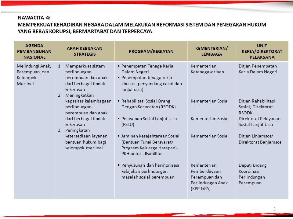 3 NAWACITA-4: MEMPERKUAT KEHADIRAN NEGARA DALAM MELAKUKAN REFORMASI SISTEM DAN PENEGAKAN HUKUM YANG BEBAS KORUPSI, BERMARTABAT DAN TERPERCAYA AGENDA PEMBANGUNAN NASIONAL ARAH KEBIJAKAN STRATEGIS PROGRAM/KEGIATAN KEMENTERIAN/ LEMBAGA UNIT KERJA/DIREKTORAT PELAKSANA Melindungi Anak, Perempuan, dan Kelompok Marjinal 1.Memperkuat sistem perlindungan perempuan dan anak dari berbagai tindak kekerasan 2.Meningkatkan kapasitas kelembagaan perlindungan perempuan dan anak dari berbagai tindak kekerasan 3.Peningkatan ketersediaan layanan bantuan hukum bagi kelompok marjinal  Penempatan Tenaga Kerja Dalam Negeri  Penempatan tenaga kerja khusus (penyandang cacat dan lanjut usia)  Rehabilitasi Sosial Orang Dengan Kecacatan (RSODK)  Pelayanan Sosial Lanjut Usia (PSLU)  Jaminan Kesejahteraan Sosial (Bantuan Tunai Bersyarat/ Program Keluarga Harapan)- PKH untuk disabilitas  Penyusunan dan harmonisasi kebijakan perlindungan masalah sosial perempuan Kementerian Ketenagakerjaan Kementerian Sosial Kementerian Pemberdayaan Perempuan dan Perlindungan Anak (KPP &PA) Ditjen Penempatan Kerja Dalam Negeri Ditjen Rehabilitasi Sosial, Direktorat RSODK Direktorat Pelayanan Sosial Lanjut Usia Ditjen Linjamsos/ Direktorat Banjamsos Deputi Bidang Koordinasi Perlindungan Perempuan
