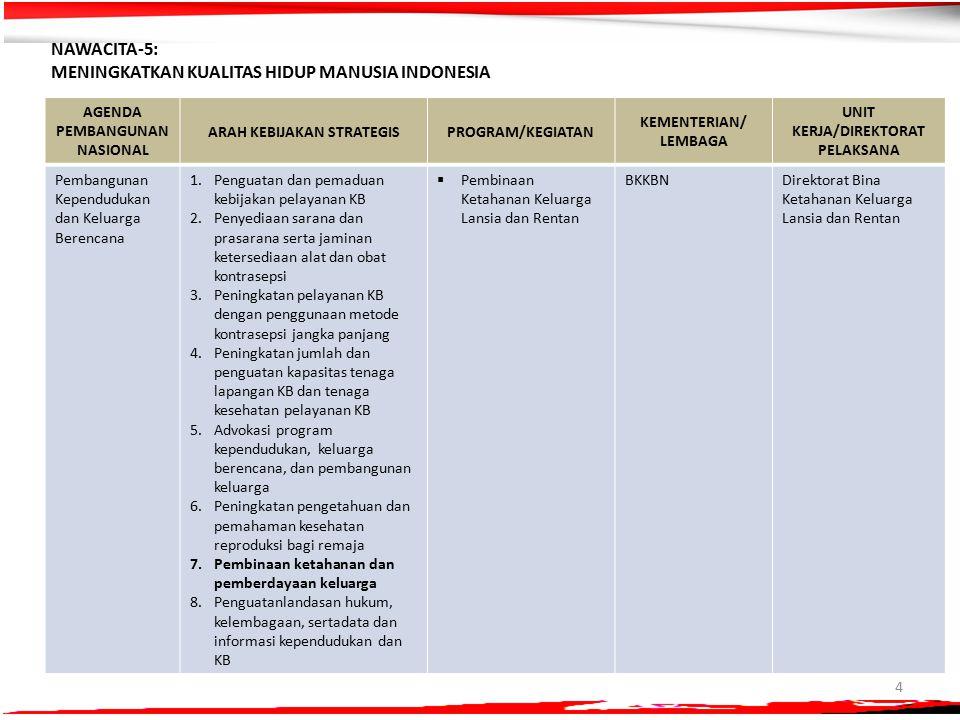 4 NAWACITA-5: MENINGKATKAN KUALITAS HIDUP MANUSIA INDONESIA AGENDA PEMBANGUNAN NASIONAL ARAH KEBIJAKAN STRATEGISPROGRAM/KEGIATAN KEMENTERIAN/ LEMBAGA