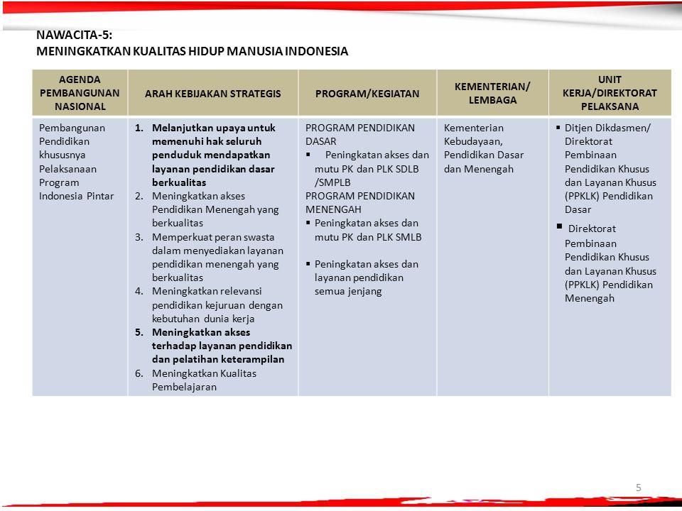5 NAWACITA-5: MENINGKATKAN KUALITAS HIDUP MANUSIA INDONESIA AGENDA PEMBANGUNAN NASIONAL ARAH KEBIJAKAN STRATEGISPROGRAM/KEGIATAN KEMENTERIAN/ LEMBAGA UNIT KERJA/DIREKTORAT PELAKSANA Pembangunan Pendidikan khususnya Pelaksanaan Program Indonesia Pintar 1.Melanjutkan upaya untuk memenuhi hak seluruh penduduk mendapatkan layanan pendidikan dasar berkualitas 2.Meningkatkan akses Pendidikan Menengah yang berkualitas 3.Memperkuat peran swasta dalam menyediakan layanan pendidikan menengah yang berkualitas 4.Meningkatkan relevansi pendidikan kejuruan dengan kebutuhan dunia kerja 5.Meningkatkan akses terhadap layanan pendidikan dan pelatihan keterampilan 6.Meningkatkan Kualitas Pembelajaran PROGRAM PENDIDIKAN DASAR  Peningkatan akses dan mutu PK dan PLK SDLB /SMPLB PROGRAM PENDIDIKAN MENENGAH  Peningkatan akses dan mutu PK dan PLK SMLB  Peningkatan akses dan layanan pendidikan semua jenjang Kementerian Kebudayaan, Pendidikan Dasar dan Menengah  Ditjen Dikdasmen/ Direktorat Pembinaan Pendidikan Khusus dan Layanan Khusus (PPKLK) Pendidikan Dasar  Direktorat Pembinaan Pendidikan Khusus dan Layanan Khusus (PPKLK) Pendidikan Menengah