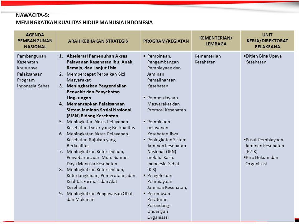 6 NAWACITA-5: MENINGKATKAN KUALITAS HIDUP MANUSIA INDONESIA AGENDA PEMBANGUNAN NASIONAL ARAH KEBIJAKAN STRATEGISPROGRAM/KEGIATAN KEMENTERIAN/ LEMBAGA