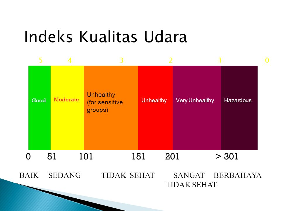 Indeks Kualitas Udara Good Moderate Unhealthy (for sensitive groups) UnhealthyVery UnhealthyHazardous 0 51 101 151 201 > 301 BAIK SEDANG TIDAK SEHAT SANGAT BERBAHAYA TIDAK SEHAT 5 4 3 2 1 0