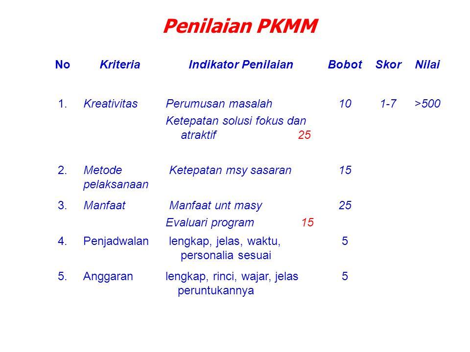 Penilaian PKMM NoKriteriaIndikator PenilaianBobotSkorNilai 1.KreativitasPerumusan masalah Ketepatan solusi fokus dan atraktif 25 101-7>500 2.Metode pe