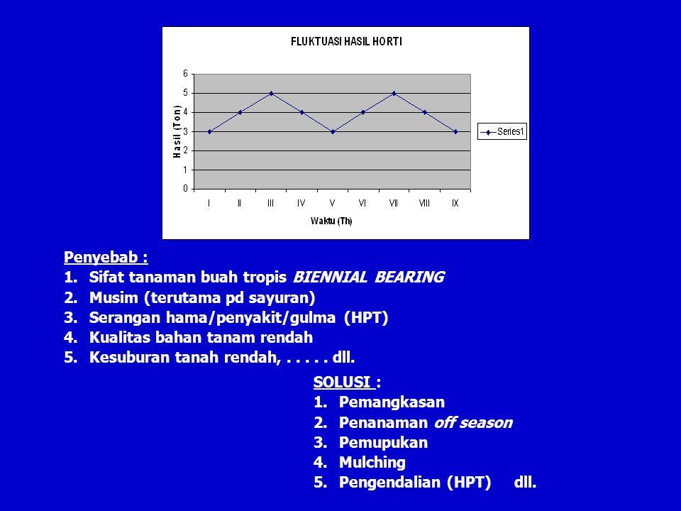 Penyebab : 1.Sifat tanaman buah tropis BIENNIAL BEARING 2.Musim (terutama pd sayuran) 3.Serangan hama/penyakit/gulma (HPT) 4.Kualitas bahan tanam rendah 5.Kesuburan tanah rendah,.....