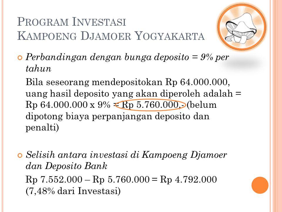 Perbandingan dengan bunga deposito = 9% per tahun Bila seseorang mendepositokan Rp 64.000.000, uang hasil deposito yang akan diperoleh adalah = Rp 64.000.000 x 9% = Rp 5.760.000,- (belum dipotong biaya perpanjangan deposito dan penalti) Selisih antara investasi di Kampoeng Djamoer dan Deposito Bank Rp 7.552.000 – Rp 5.760.000 = Rp 4.792.000 (7,48% dari Investasi) P ROGRAM I NVESTASI K AMPOENG D JAMOER Y OGYAKARTA