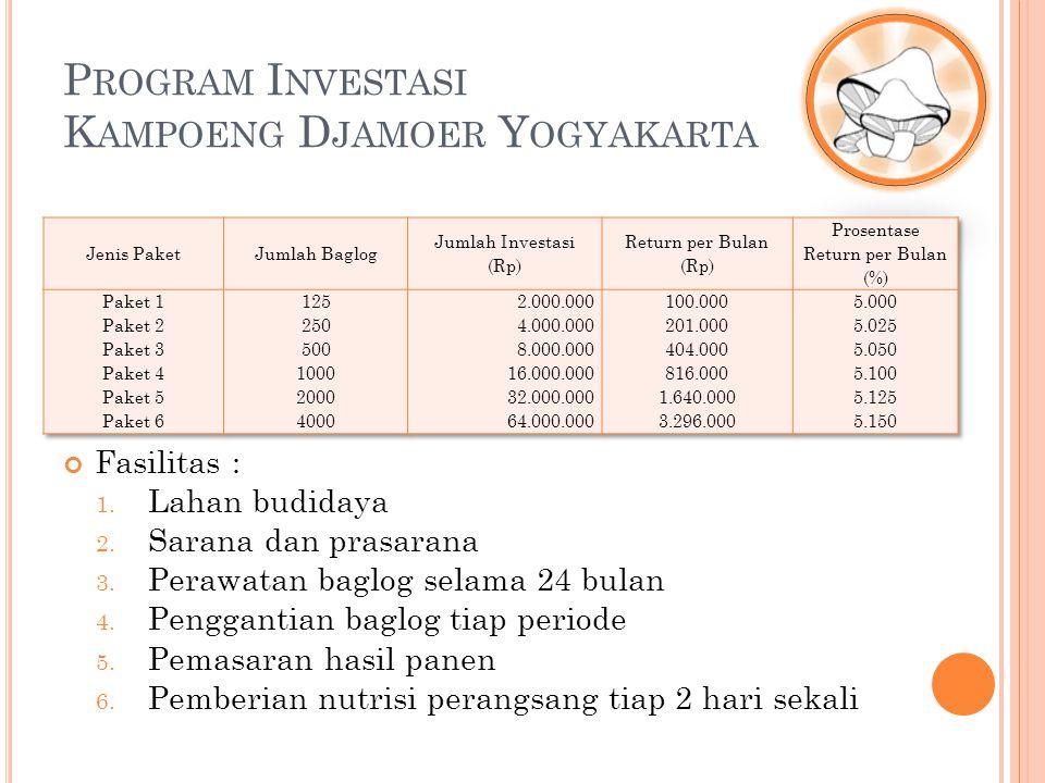 P ROGRAM I NVESTASI K AMPOENG D JAMOER Y OGYAKARTA Contoh Kalkulasi Profit Investasi (Paket 3) Bila seseorang memutuskan untuk mengikuti program investasi paket 3.