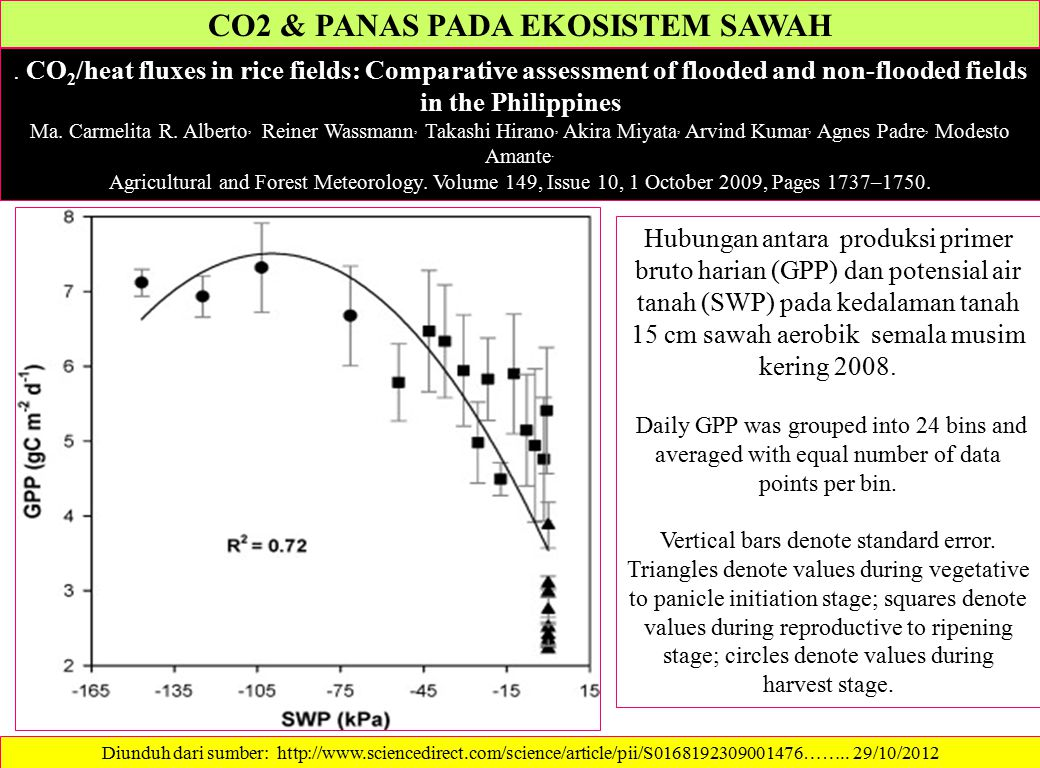 CO2 & PANAS PADA EKOSISTEM SAWAH. CO 2 /heat fluxes in rice fields: Comparative assessment of flooded and non-flooded fields in the Philippines Ma. Ca