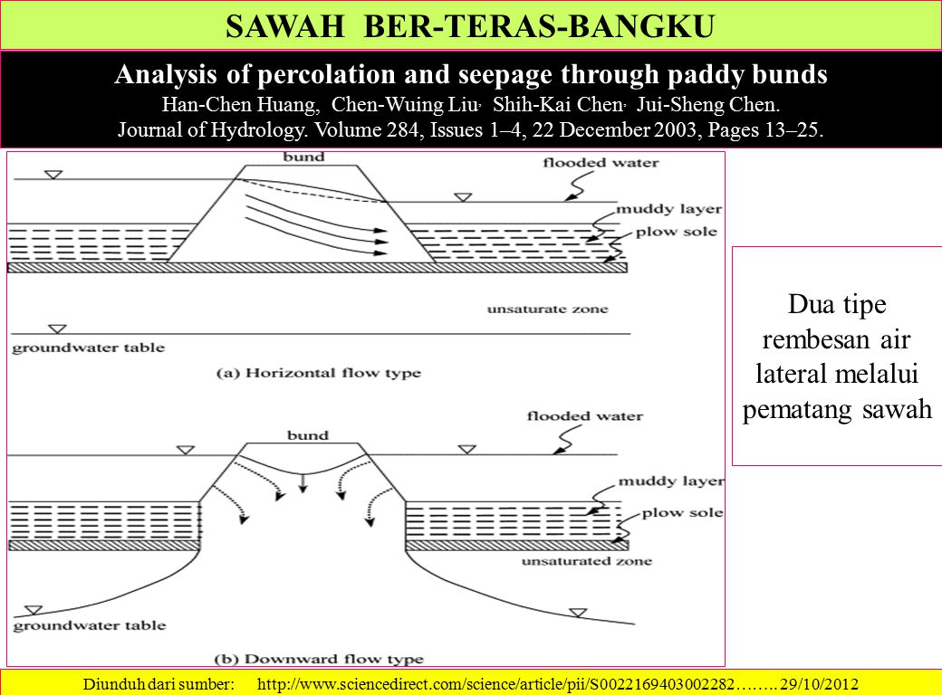 SAWAH BER-TERAS-BANGKU Analysis of percolation and seepage through paddy bunds Han-Chen Huang, Chen-Wuing Liu, Shih-Kai Chen, Jui-Sheng Chen.