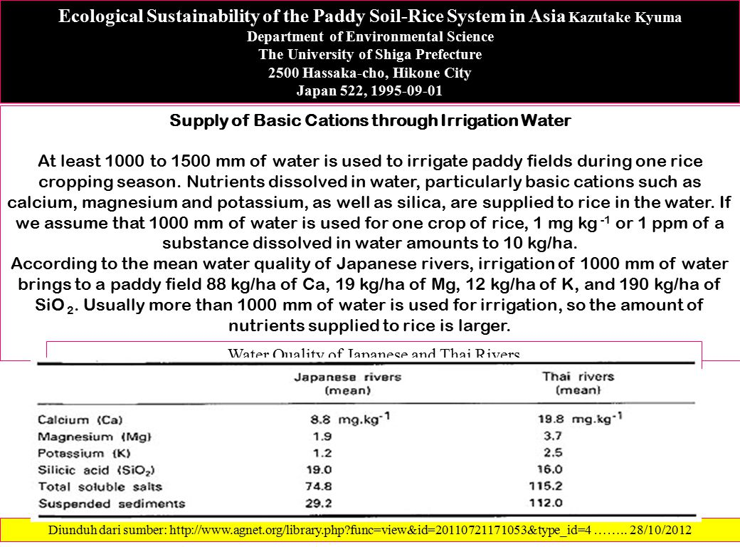 Ecological Sustainability of the Paddy Soil-Rice System in Asia Kazutake Kyuma Department of Environmental Science The University of Shiga Prefecture 2500 Hassaka-cho, Hikone City Japan 522, 1995-09-01 Supply of Basic Cations through Irrigation Water At least 1000 to 1500 mm of water is used to irrigate paddy fields during one rice cropping season.