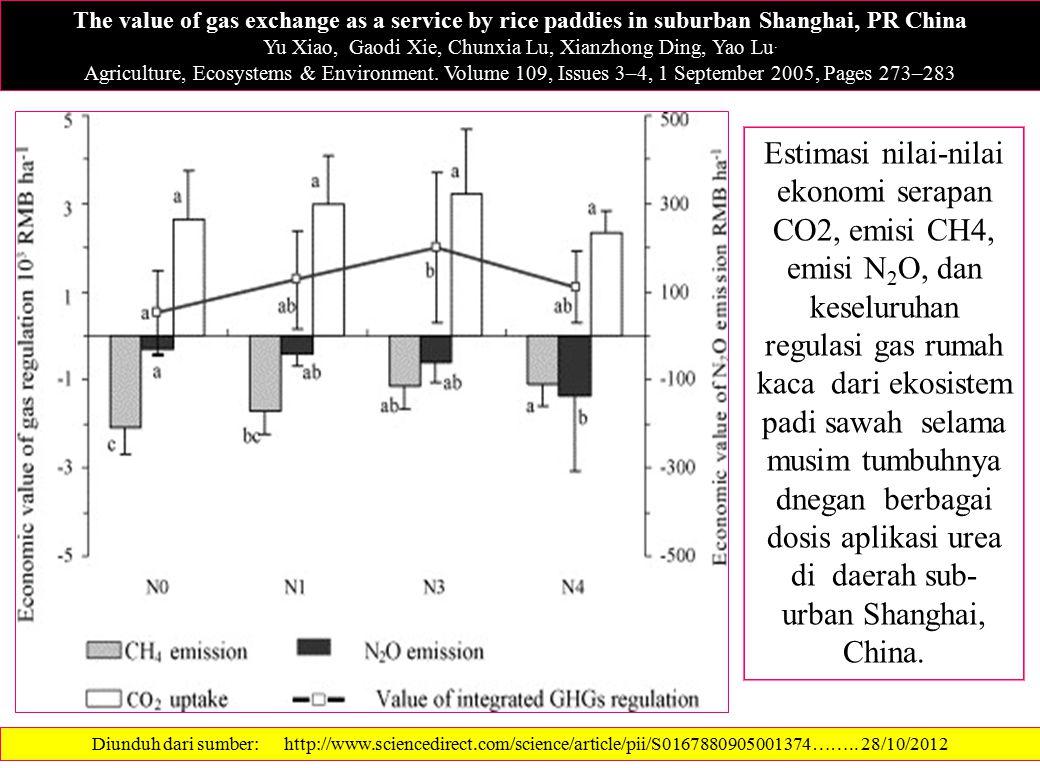 Estimasi nilai-nilai ekonomi serapan CO2, emisi CH4, emisi N 2 O, dan keseluruhan regulasi gas rumah kaca dari ekosistem padi sawah selama musim tumbu