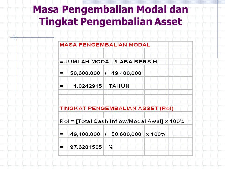 Masa Pengembalian Modal dan Tingkat Pengembalian Asset