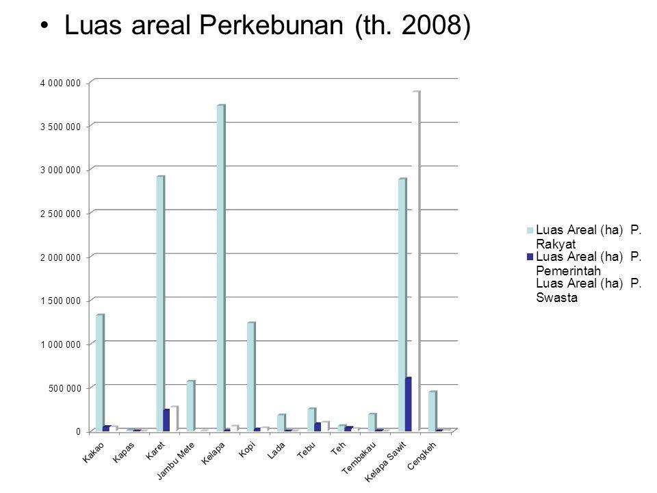 Luas areal Perkebunan (th. 2008)