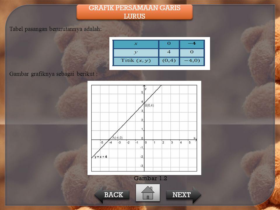 Tabel pasangan berurutannya adalah: Gambar grafiknya sebagai berikut : Gambar 1.2 GRAFIK PERSAMAAN GARIS LURUS GRAFIK PERSAMAAN GARIS LURUS NEXT BACK
