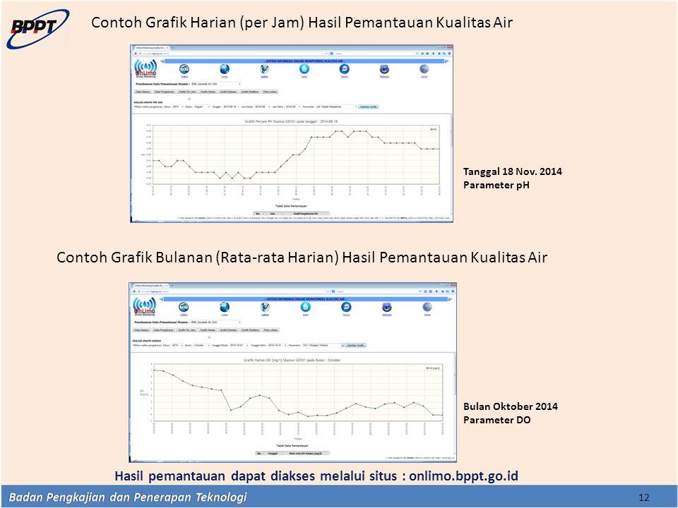12 Contoh Grafik Harian (per Jam) Hasil Pemantauan Kualitas Air Contoh Grafik Bulanan (Rata-rata Harian) Hasil Pemantauan Kualitas Air Hasil pemantaua