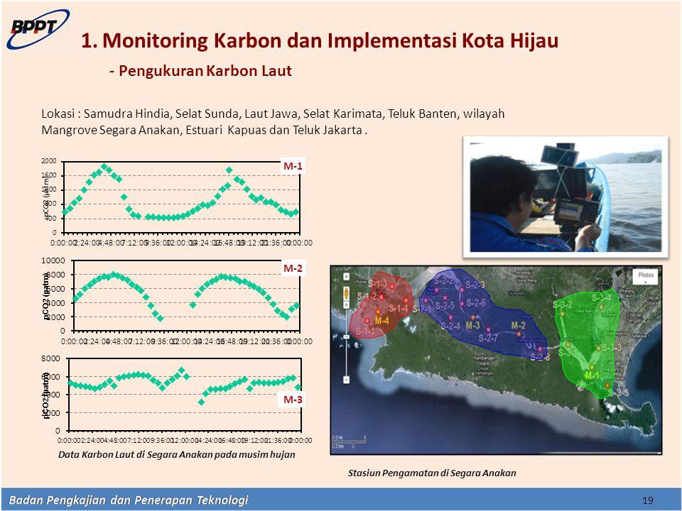 1.Monitoring Karbon dan Implementasi Kota Hijau - Pengukuran Karbon Laut 19 Data Karbon Laut di Segara Anakan pada musim hujan S-3-5 Stasiun Pengamata