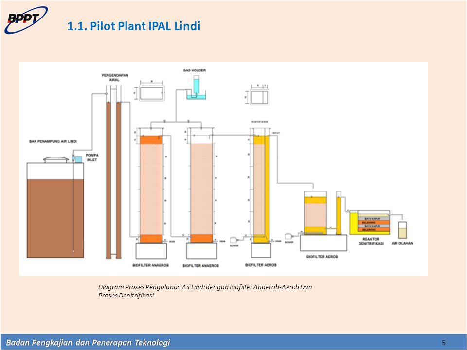 1.1. Pilot Plant IPAL Lindi 5 Diagram Proses Pengolahan Air Lindi dengan Biofilter Anaerob-Aerob Dan Proses Denitrifikasi