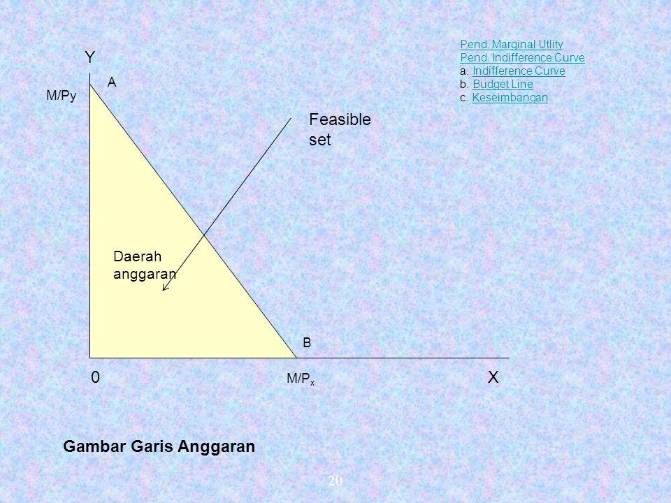 20 Daerah anggaran Pend.Marginal Utlity Pend. Indifference Curve a.