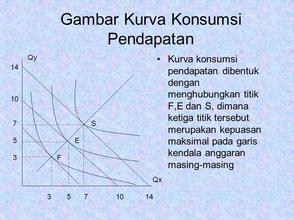 Gambar Kurva Konsumsi Pendapatan Kurva konsumsi pendapatan dibentuk dengan menghubungkan titik F,E dan S, dimana ketiga titik tersebut merupakan kepuasan maksimal pada garis kendala anggaran masing-masing 357 3 5 7 10 14 1014 F E S Qy Qx