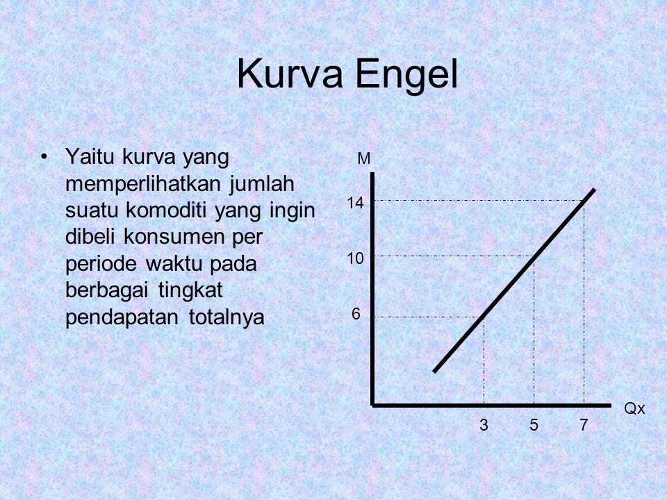 Kurva Engel Yaitu kurva yang memperlihatkan jumlah suatu komoditi yang ingin dibeli konsumen per periode waktu pada berbagai tingkat pendapatan totalnya 6 10 14 357 M Qx