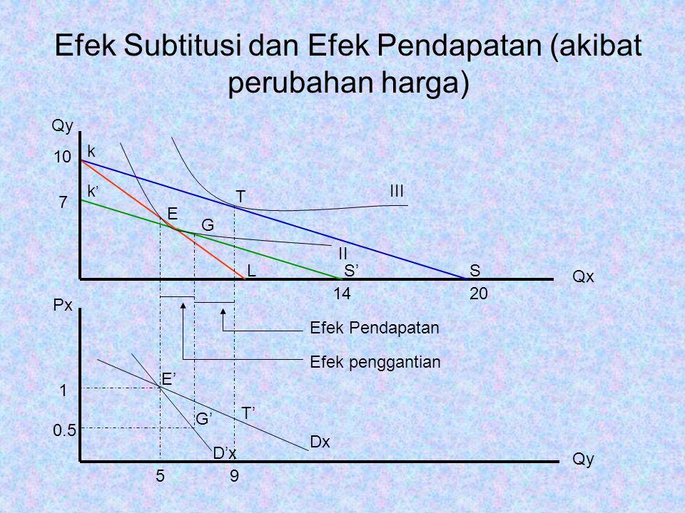 Efek Subtitusi dan Efek Pendapatan (akibat perubahan harga) Qy Qx Px Qy k k'k' E G T LS'S III II E' G' D'x T' Dx 95 1 0.5 Efek Pendapatan Efek penggantian 1420 7 10