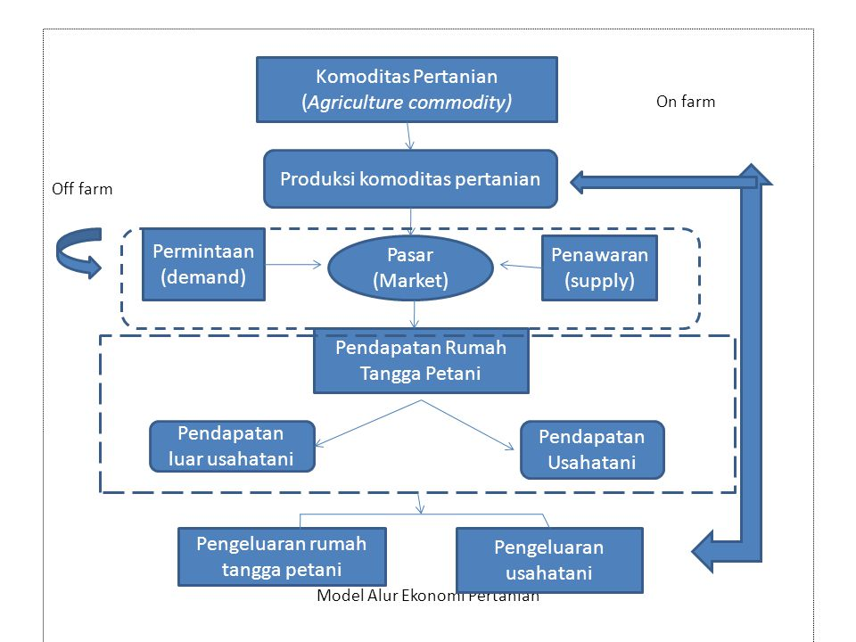 BAB 2 PRODUKSI KOMODITAS PERTANIAN (ON-FARM) Produksi komoditas pertanian merupakan perangkat prosedur dan kegiatan yang terjadi dalam penciptaan komoditas berupa kegiatan usahatani maupun usaha lainnya(penagkapan dan berternak).