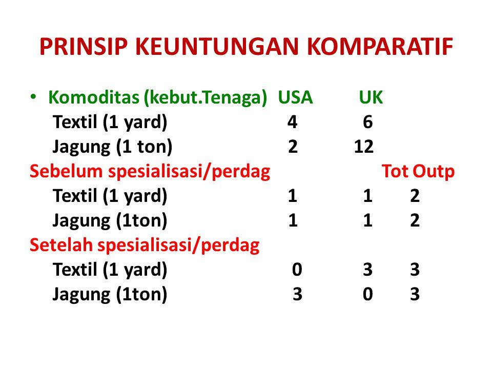 PRINSIP KEUNTUNGAN KOMPARATIF Komoditas (kebut.Tenaga) USA UK Textil (1 yard) 4 6 Jagung (1 ton) 2 12 Sebelum spesialisasi/perdag Tot Outp Textil (1 y