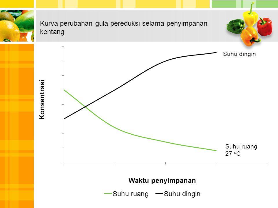 Kurva perubahan gula pereduksi selama penyimpanan kentang